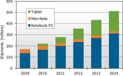 report into the tablet pc market Many tablets sell for $200 to $300 mini notebook shipments also have taken a  sizable chunk out of the low-end pc market while tablets and.