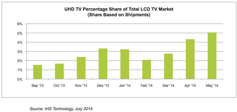 Tough Slogging for Ultra HDTV « Hugh's News